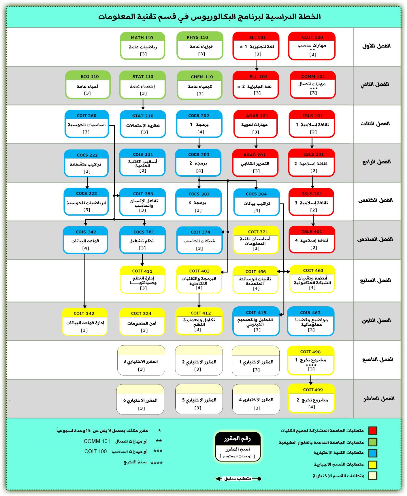 كلية الحاسبات وتقنية المعلومات برابغ قسم تقنية المعلومات الخطة الدراسية لبرنامج البكالوريس في قسم تقنية المعلومات للعام الجامعي 1432 1433هـ