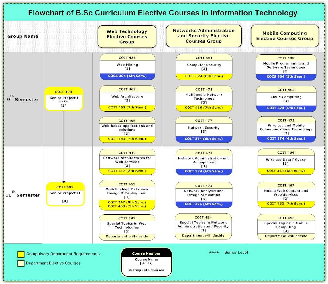 Faculty of computing and information technology in rabigh faculty of computing and information technology in rabigh information technology department flowchart of b curriculum electives in information nvjuhfo Choice Image